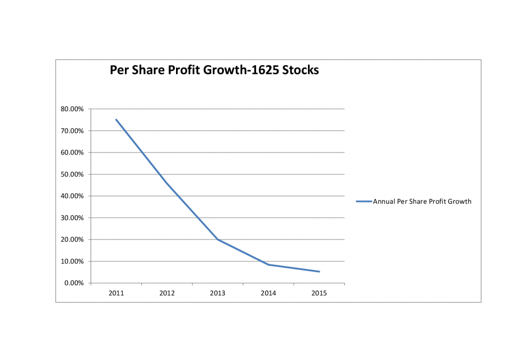 Per Share Profit Growth